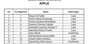 Hasil Test Calon Siswa Baru Kindergarten dan Nursery 23 Desember 2017
