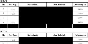 Hasil Test Calon Siswa Baru Secondary dan Upper Secondary 26 Mei 2018 Jakarta Islamic School