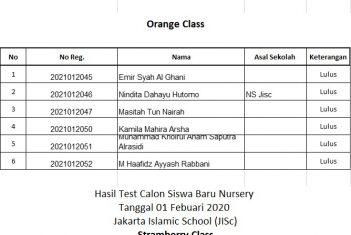 Hasil Test Calon Siswa Baru Kindergarten Tanggal 01 Februari 2020
