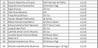 PENGUMUMAN HASIL TEST CALON SISWA/I SECONDARY TANGGAL 1 FEBRUARY 2020 JAKARTA ISLAMIC SCHOOL