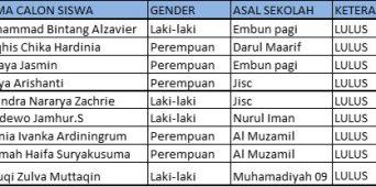 PENGUMUMAN HASIL TEST TANGGAL 2 MEI 2020 LOWER SECONDARY/SMP & UPPER SECONDARY/SMA