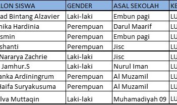 PENGUMUMAN HASIL TEST TANGGAL 2 MEI 2020 LOWER SECONDARY/SMP & UPPER SECONDARY/SMA