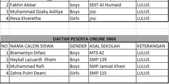 DAFTAR PESERTA TEST 13 JUNI 2020 - ONLINE SMP & SMA