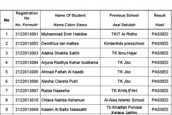 Result Test of Candidate Students PRIMARY Date : 7 November 2020 Jakarta Islamic School (JISc)