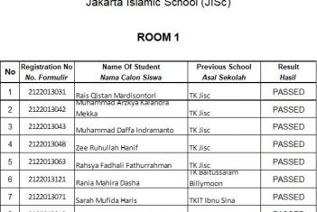 Result Test of Candidate Students Primary 19 December 2020 Jakarta Islamic School
