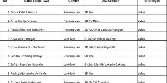 PENGUMUMAN HASIL TEST SMP TANGGAL 10 APRIL 2021 JAKARTA ISLAMIC SCHOOL